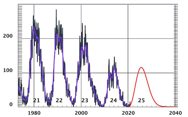 ciclo solare dal 1980